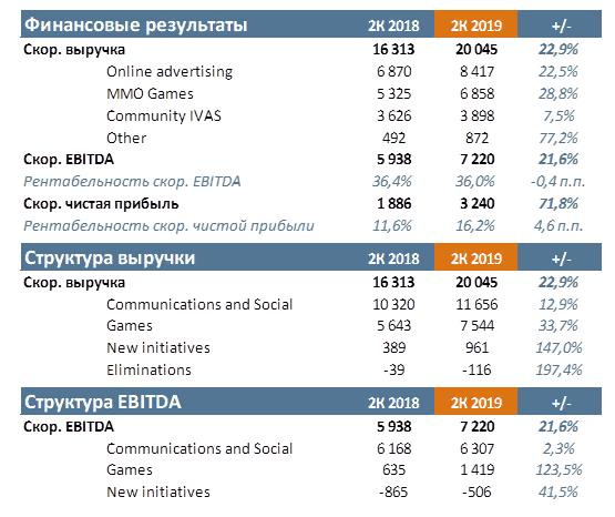 Группа Mail.ru 25-го июля представила финансовые результаты за 2К 2019 г